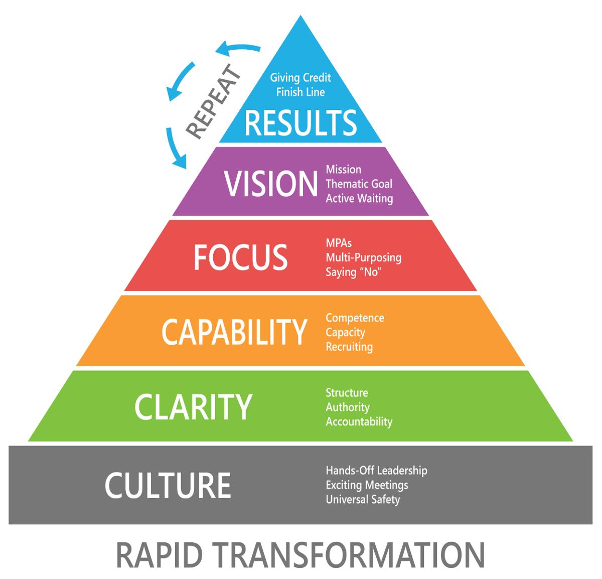 enjoy rapid culture change that lasts