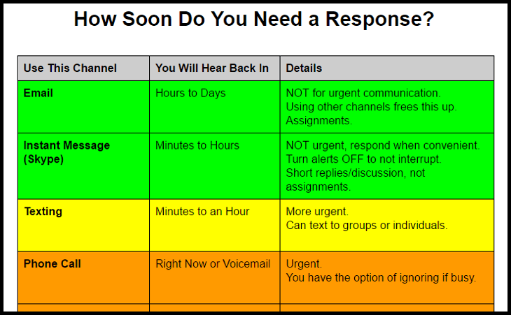 Template for creating a communication channels chart at your own company
