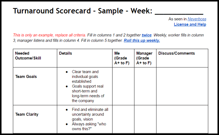 Turnaround Scorecard template for rapid change when valuable teams and individuals are struggling