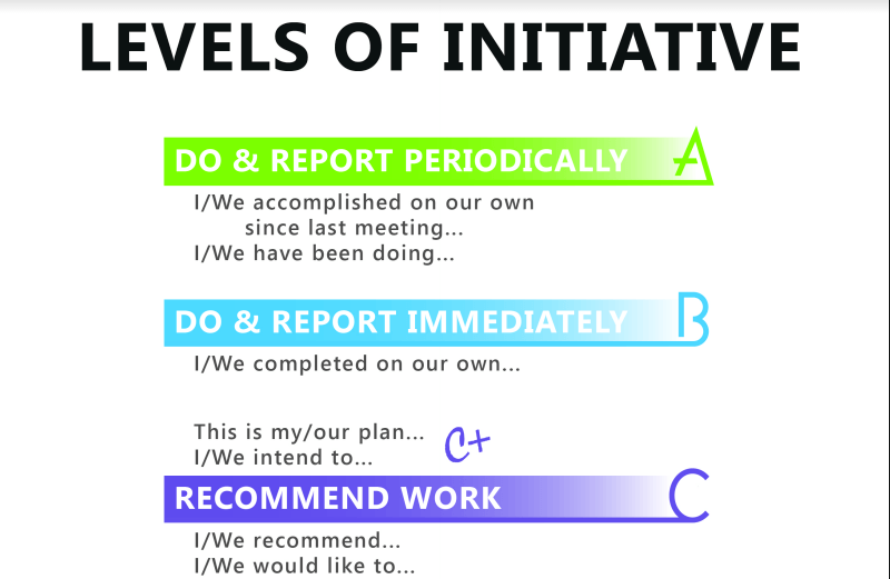 Levels of Initiative: Easily measure initiative