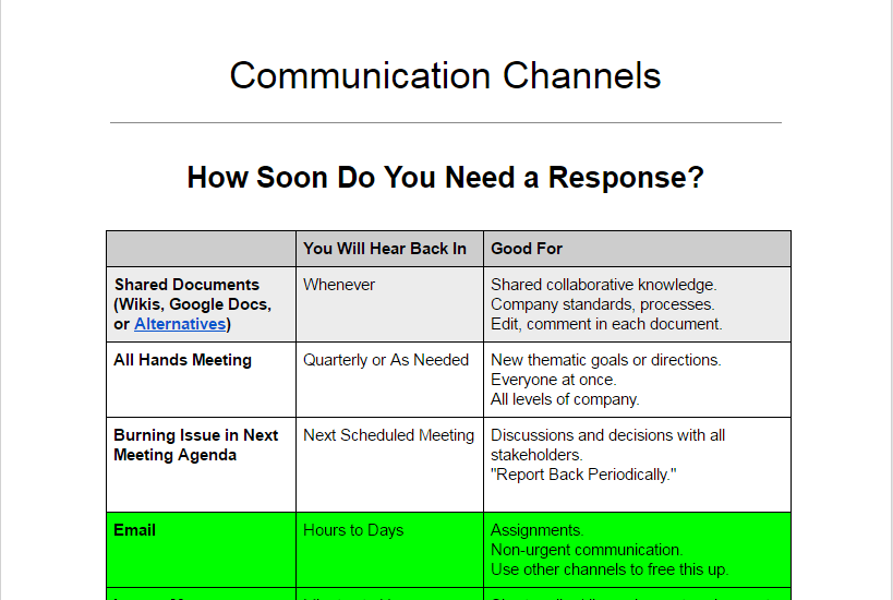 Communication Channels template you  can customize for your company.