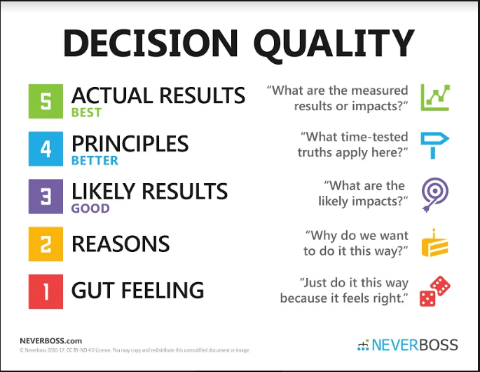Decision Quality Chart for Hands-Off Leadership