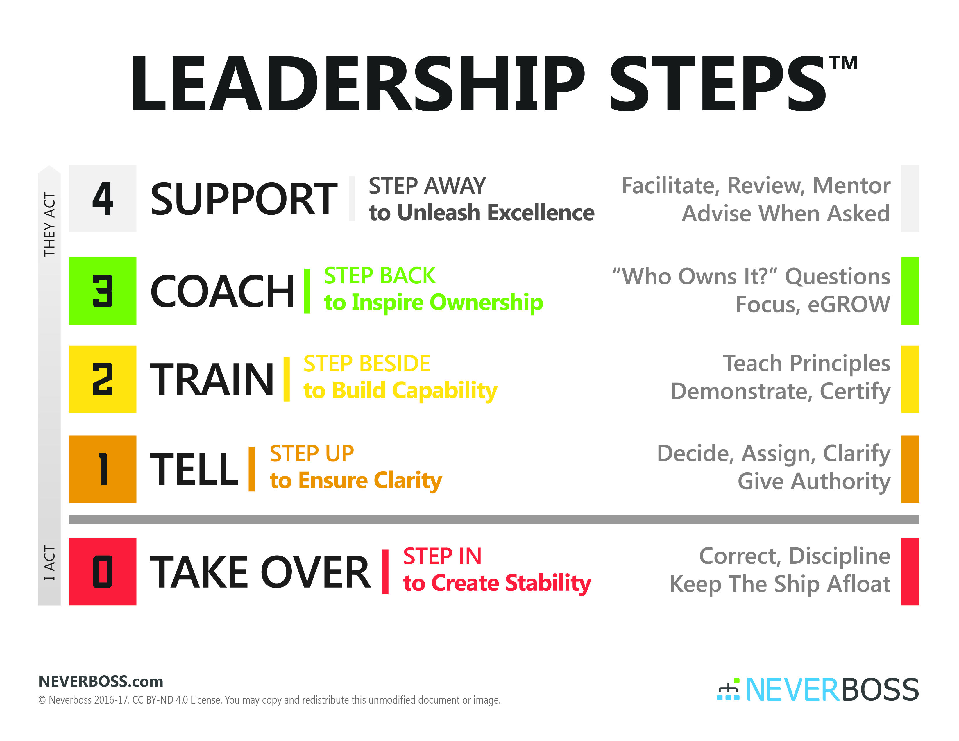 Leadership Steps™ Poster - Neverboss