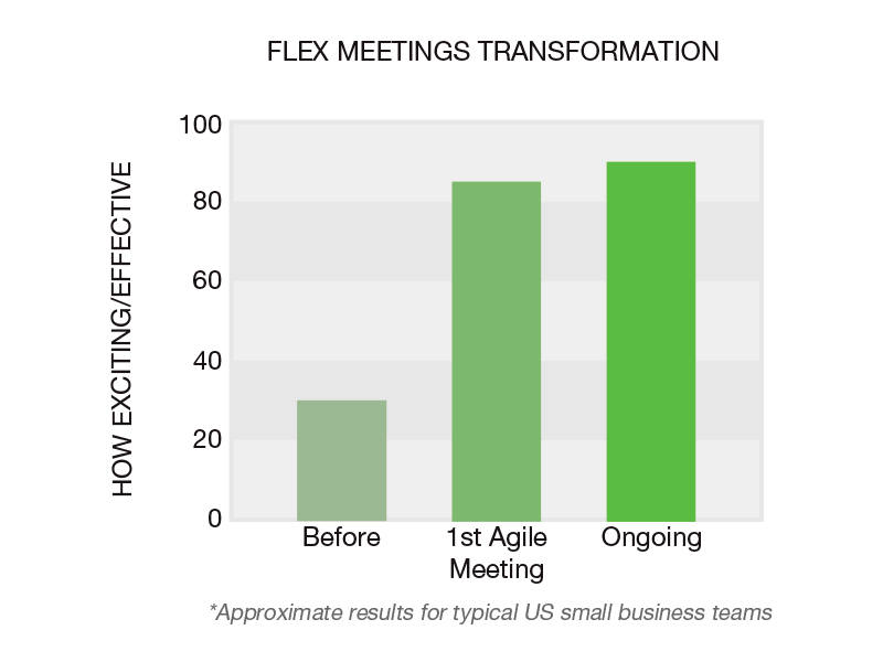 Fast Flex Meetings Transformation