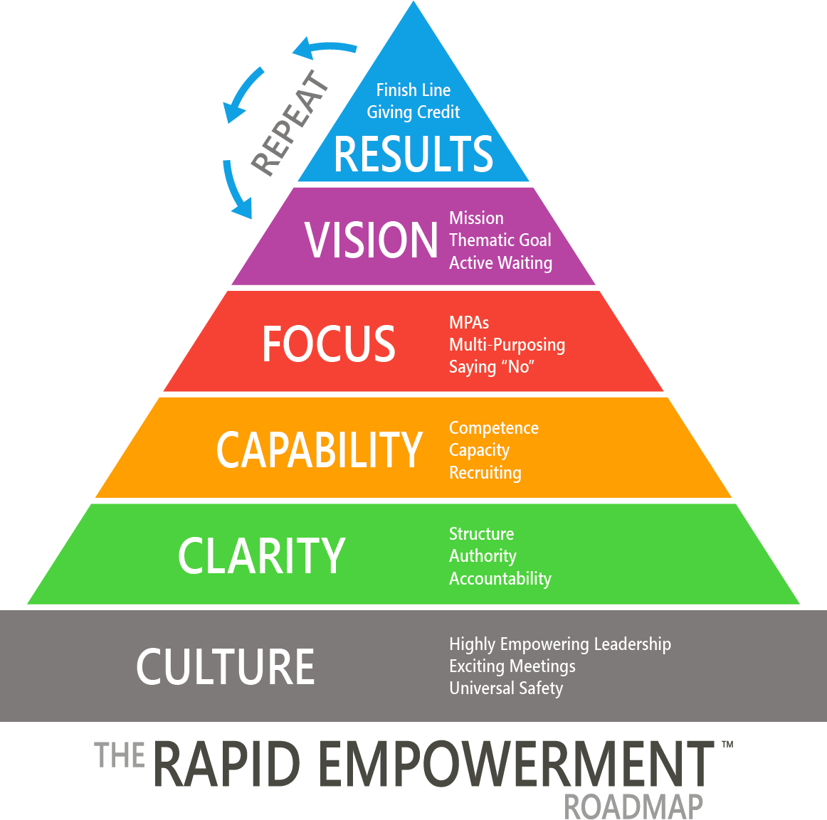 The Rapid Empowerment Roadmap - Empowering Leadership Made Easy
